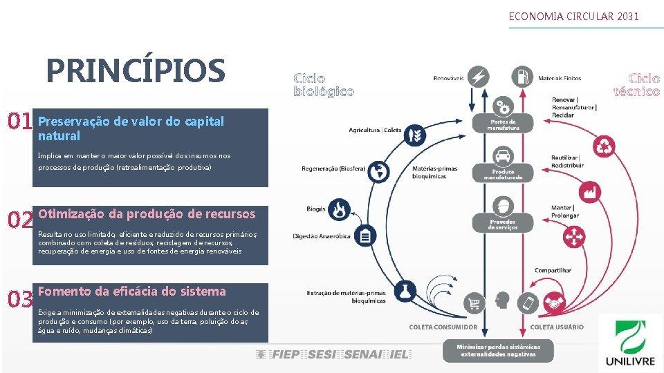 ECONOMIA CIRCULAR 2031 PRINCÍPIOS de valor do capital 01 Preservação natural Implica em manter