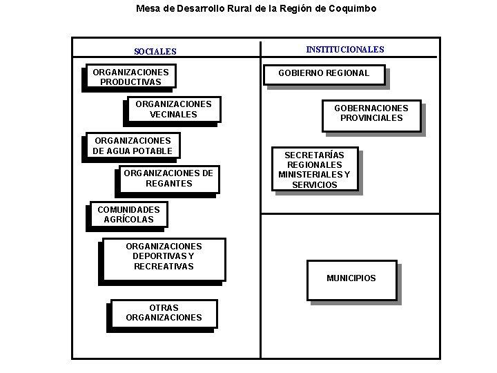Mesa de Desarrollo Rural de la Región de Coquimbo SOCIALES ORGANIZACIONES PRODUCTIVAS ORGANIZACIONES VECINALES