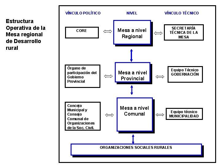 VÍNCULO POLÍTICO Estructura Operativa de la Mesa regional de Desarrollo rural CORE Órgano de