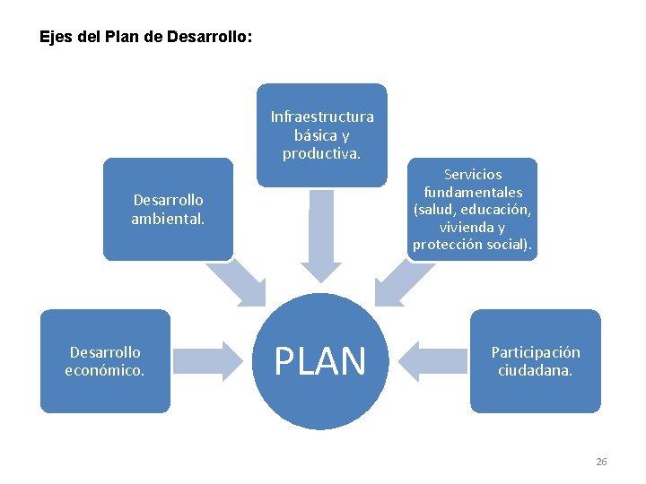 Ejes del Plan de Desarrollo: Infraestructura básica y productiva. Servicios fundamentales (salud, educación, vivienda