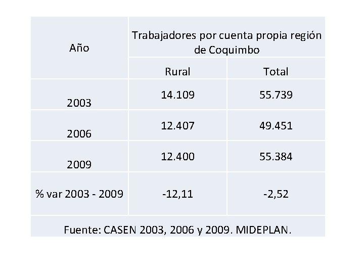 Año 2003 2006 2009 % var 2003 - 2009 Trabajadores por cuenta propia región