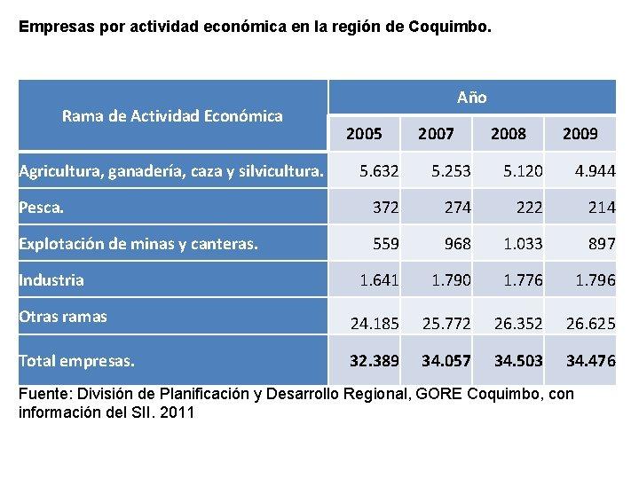 Empresas por actividad económica en la región de Coquimbo. Rama de Actividad Económica Agricultura,