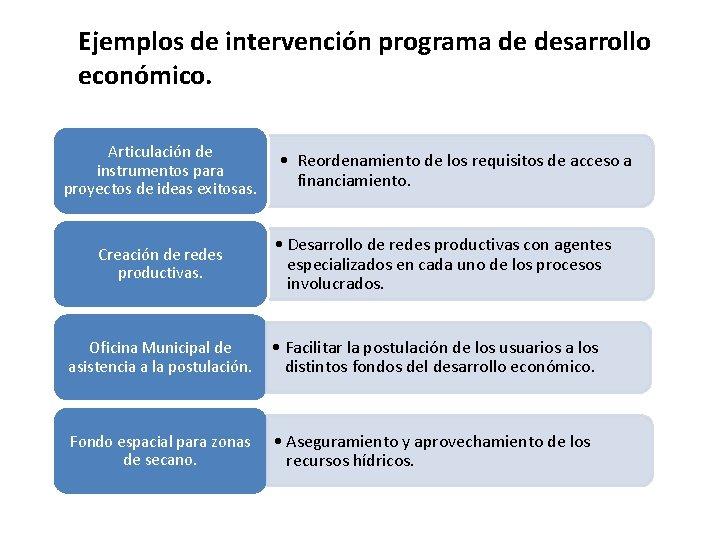 Ejemplos de intervención programa de desarrollo económico. Articulación de instrumentos para proyectos de ideas