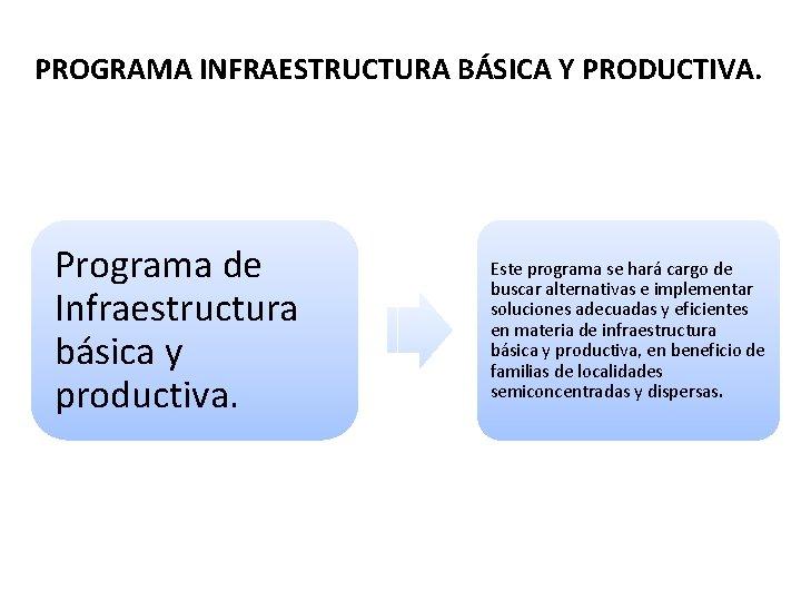 PROGRAMA INFRAESTRUCTURA BÁSICA Y PRODUCTIVA. Programa de Infraestructura básica y productiva. Este programa se