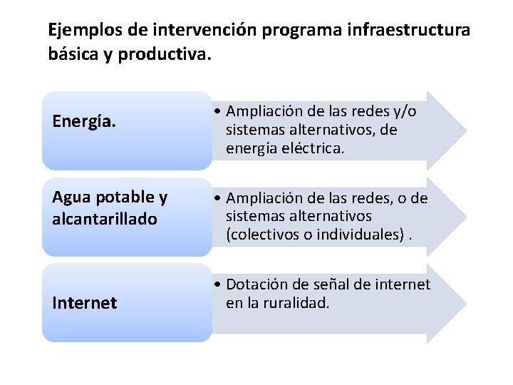Ejemplos de intervención programa infraestructura básica y productiva. Energía. • Ampliación de las redes