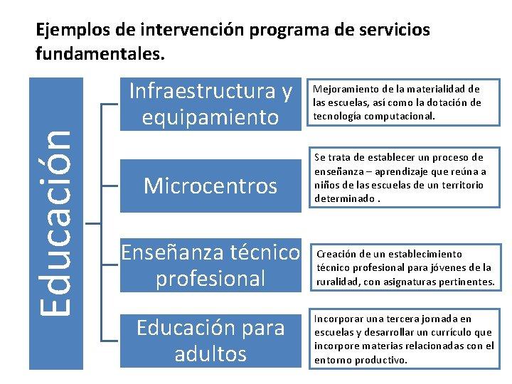 Educación Ejemplos de intervención programa de servicios fundamentales. Infraestructura y equipamiento Microcentros Mejoramiento de