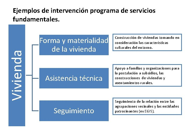 Vivienda Ejemplos de intervención programa de servicios fundamentales. Forma y materialidad de la vivienda