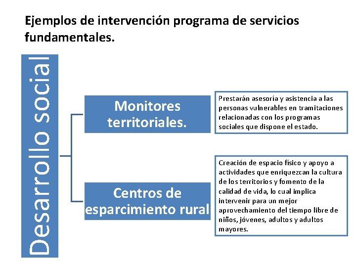 Desarrollo social Ejemplos de intervención programa de servicios fundamentales. Monitores territoriales. Centros de esparcimiento