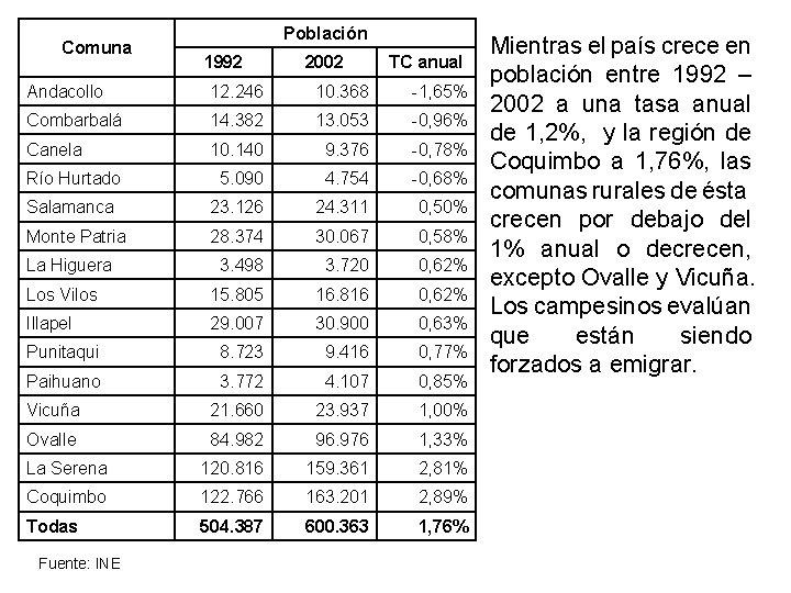 Comuna Población 1992 2002 TC anual Andacollo 12. 246 10. 368 -1, 65% Combarbalá