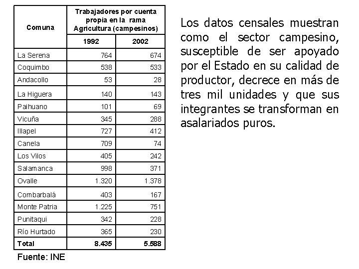 Comuna Trabajadores por cuenta propia en la rama Agricultura (campesinos) 1992 2002 La Serena
