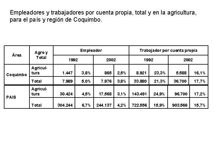 Empleadores y trabajadores por cuenta propia, total y en la agricultura, para el país