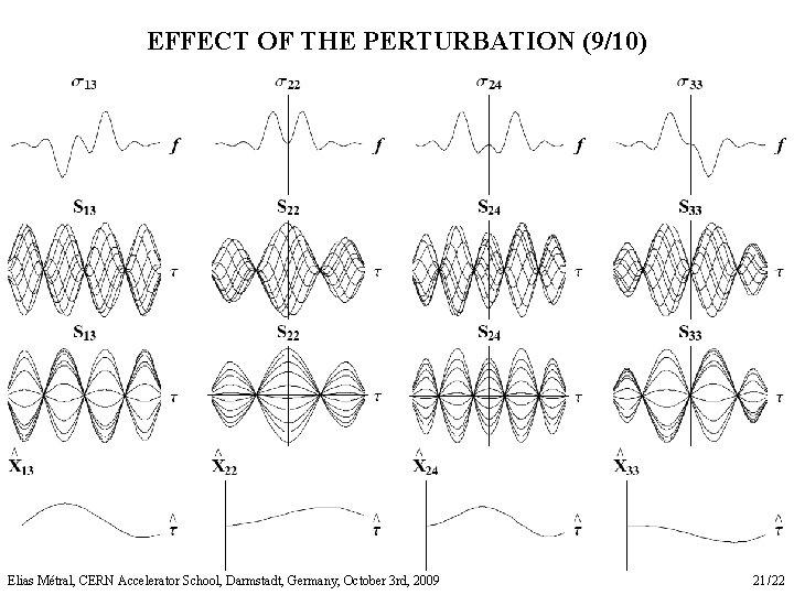 EFFECT OF THE PERTURBATION (9/10) Elias Métral, CERN Accelerator School, Darmstadt, Germany, October 3