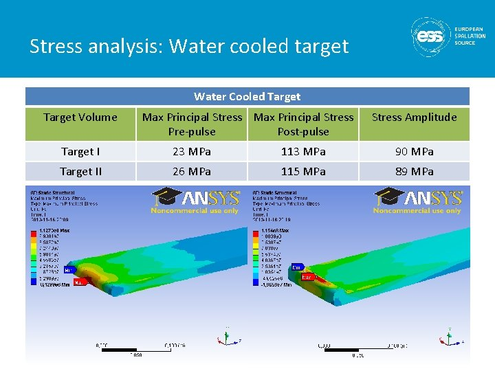 Stress analysis: Water cooled target Water Cooled Target Volume Max Principal Stress Pre-pulse Post-pulse