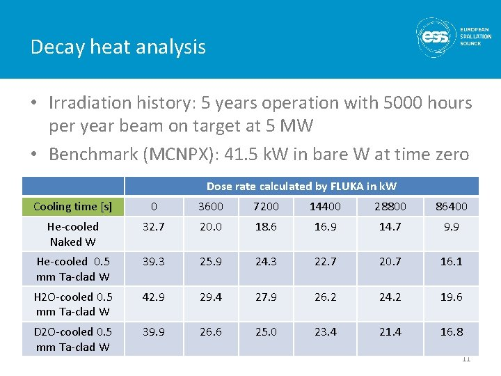 Decay heat analysis • Irradiation history: 5 years operation with 5000 hours per year