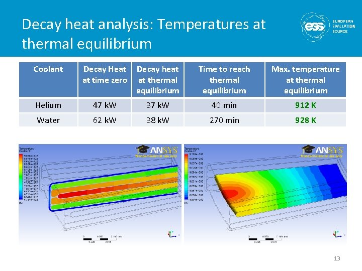 Decay heat analysis: Temperatures at thermal equilibrium Coolant Decay Heat at time zero Decay