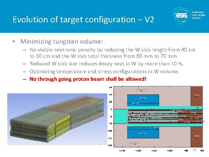 Evolution of target configuration – V 2 • Minimizing tungsten volume: – No visible