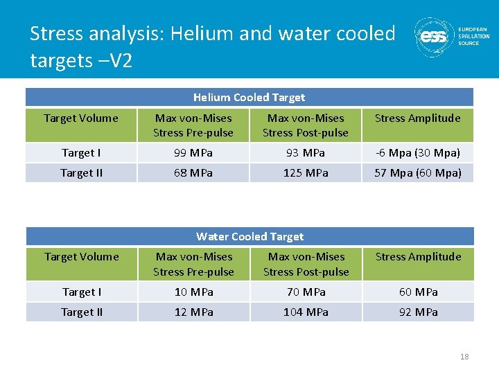 Stress analysis: Helium and water cooled targets –V 2 Helium Cooled Target Volume Max