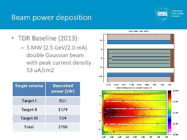 Beam power deposition • TDR Baseline (2013): – 5 MW (2. 5 Ge. V/2.