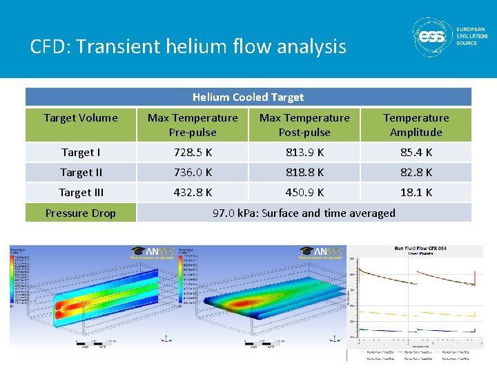 CFD: Transient helium flow analysis Helium Cooled Target Volume Max Temperature Pre-pulse Max Temperature