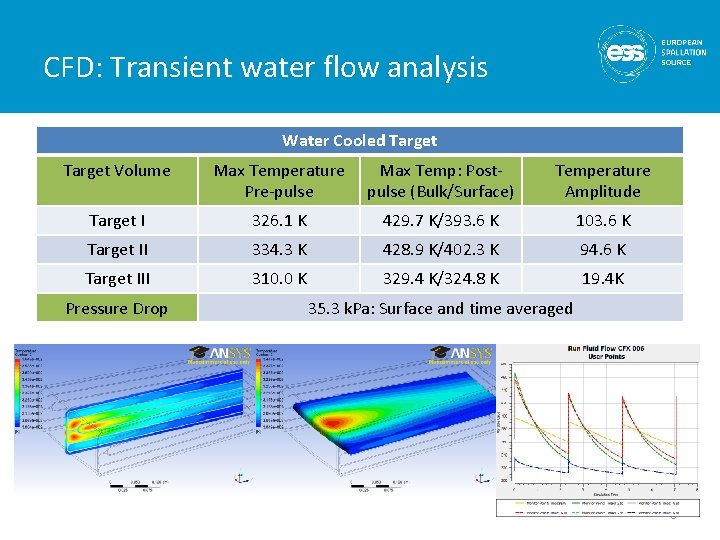 CFD: Transient water flow analysis Water Cooled Target Volume Max Temperature Pre-pulse Max Temp: