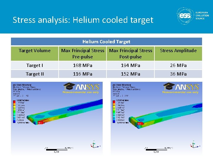 Stress analysis: Helium cooled target Helium Cooled Target Volume Max Principal Stress Pre-pulse Post-pulse