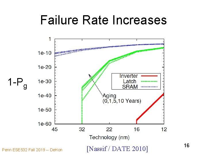 Failure Rate Increases 1 -Pg Penn ESE 532 Fall 2019 -- De. Hon [Nassif