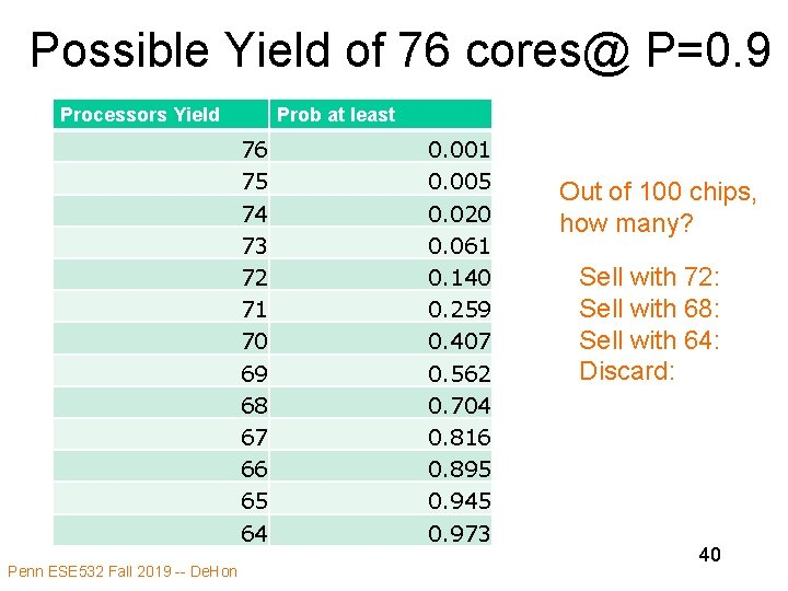 Possible Yield of 76 cores@ P=0. 9 Processors Yield Prob at least 76 75