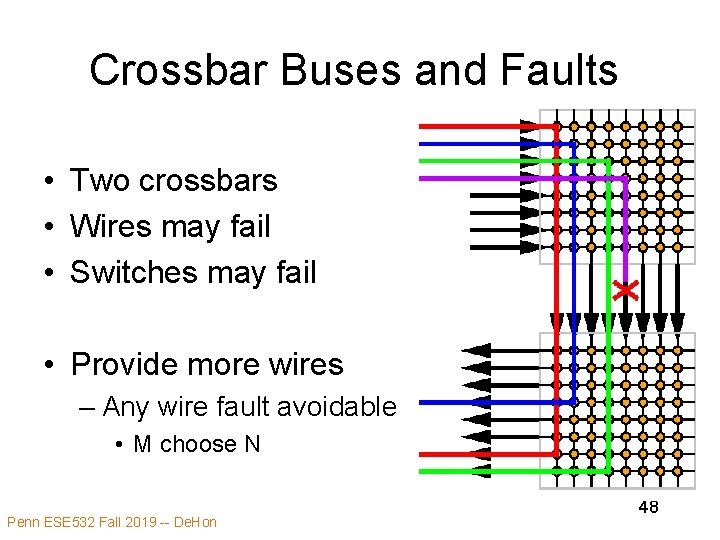 Crossbar Buses and Faults • Two crossbars • Wires may fail • Switches may