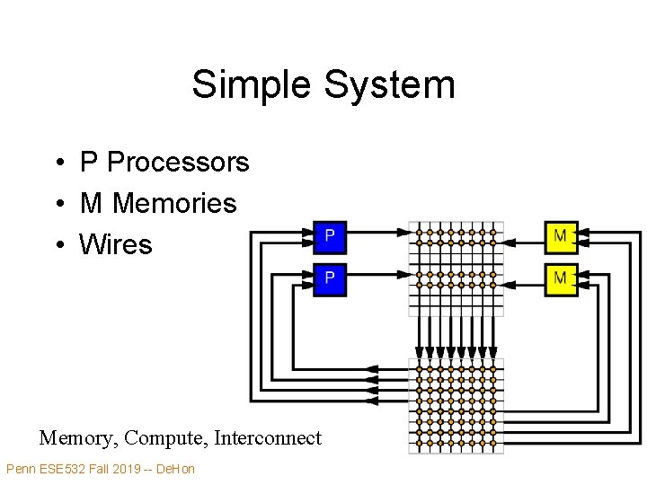 Simple System • P Processors • M Memories • Wires Memory, Compute, Interconnect Penn