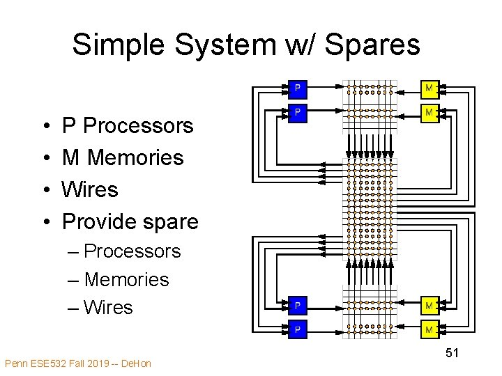 Simple System w/ Spares • • P Processors M Memories Wires Provide spare –