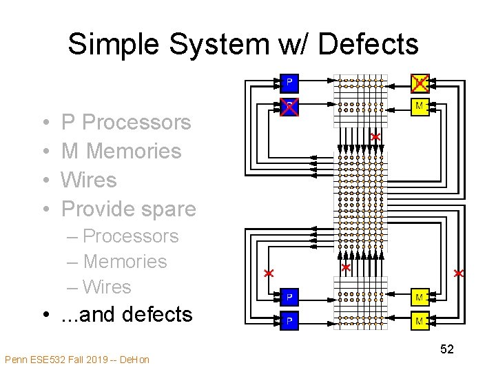 Simple System w/ Defects • • P Processors M Memories Wires Provide spare –