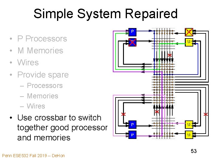 Simple System Repaired • • P Processors M Memories Wires Provide spare – Processors