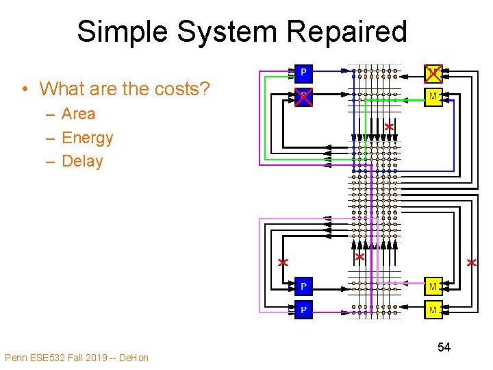 Simple System Repaired • What are the costs? – Area – Energy – Delay