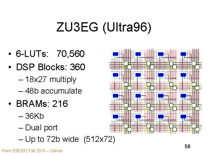ZU 3 EG (Ultra 96) • 6 -LUTs: 70, 560 • DSP Blocks: 360