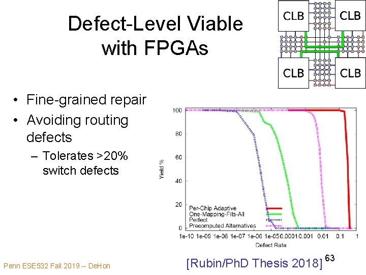 Defect-Level Viable with FPGAs • Fine-grained repair • Avoiding routing defects – Tolerates >20%