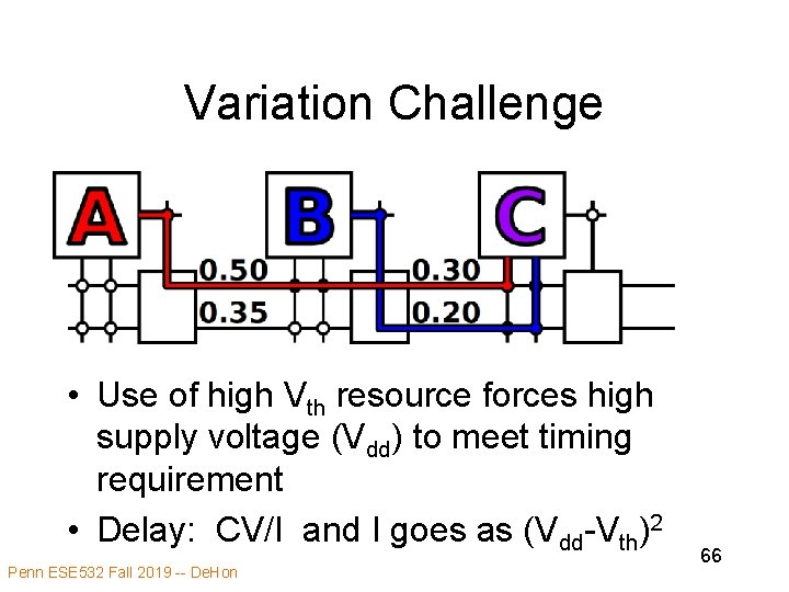 Variation Challenge • Use of high Vth resource forces high supply voltage (Vdd) to