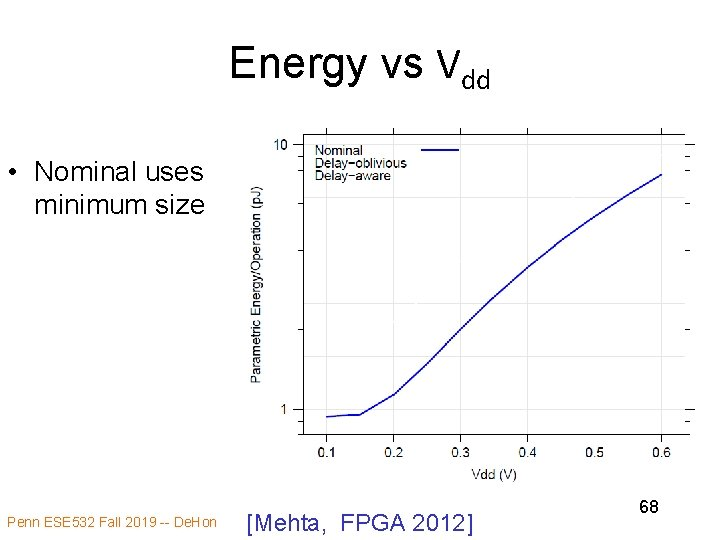Energy vs Vdd • Nominal uses minimum size Penn ESE 532 Fall 2019 --