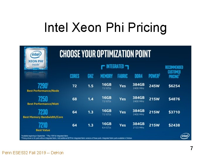 Intel Xeon Phi Pricing Penn ESE 532 Fall 2019 -- De. Hon 7