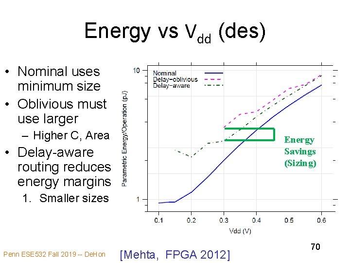 Energy vs Vdd (des) • Nominal uses minimum size • Oblivious must use larger