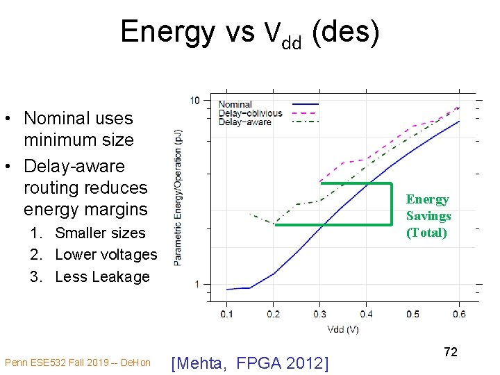 Energy vs Vdd (des) • Nominal uses minimum size • Delay-aware routing reduces energy