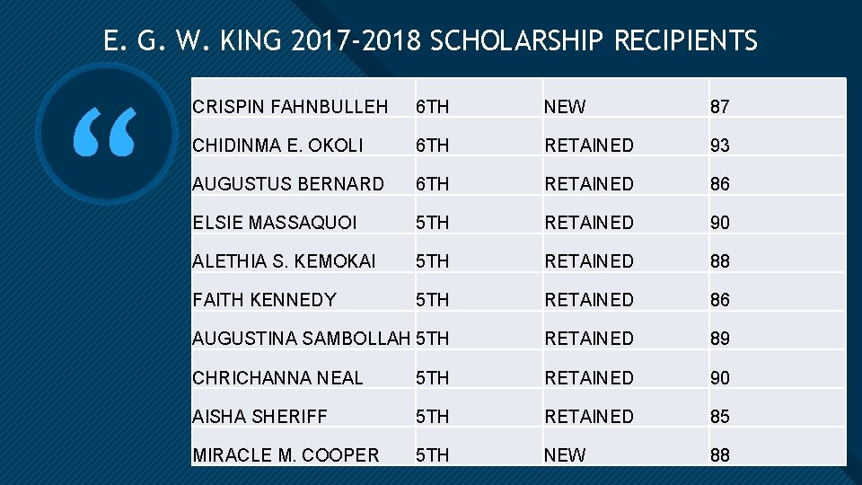 E. G. W. KING 2017 -2018 SCHOLARSHIP RECIPIENTS Click to edit Master title style