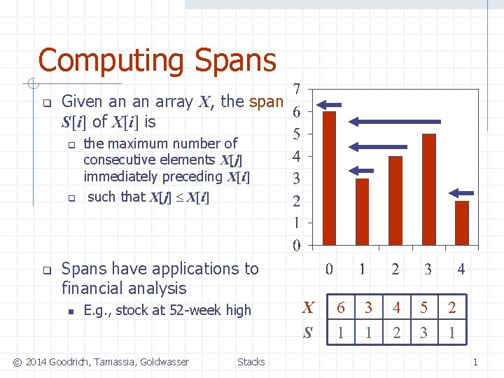 Computing Spans q Given an an array X, the span S[i] of X[i] is