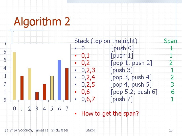 Algorithm 2 Stack (top on the right) • 0 [push 0] • 0, 1