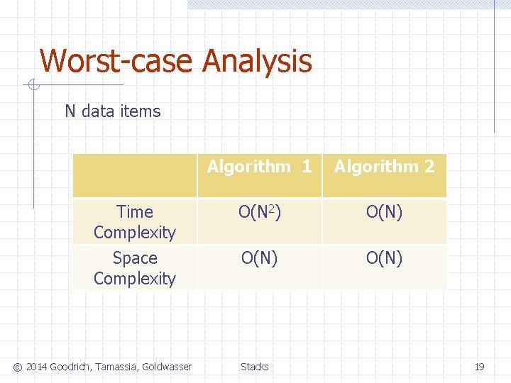 Worst-case Analysis N data items Algorithm 1 Algorithm 2 Time Complexity O(N 2) O(N)