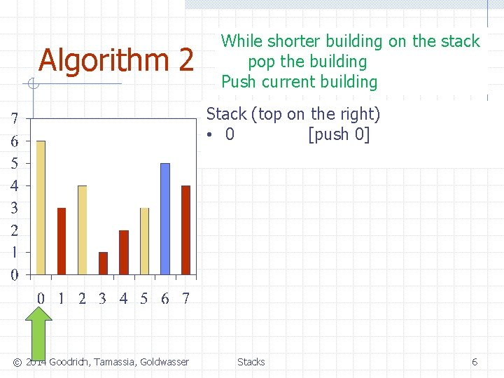 Algorithm 2 While shorter building on the stack pop the building Push current building