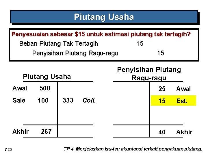 Piutang Usaha Penyesuaian sebesar $15 untuk estimasi piutang tak tertagih? Beban Piutang Tak Tertagih
