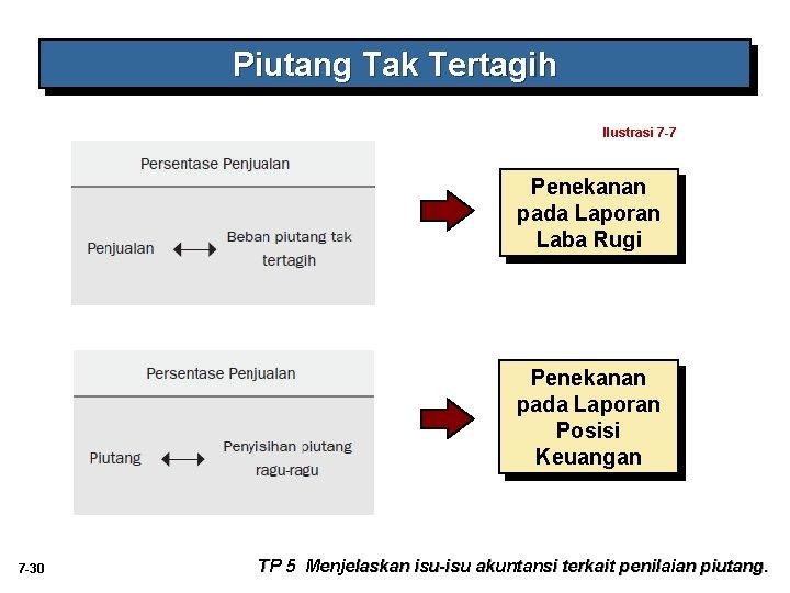 Piutang Tak Tertagih Ilustrasi 7 -7 Penekanan pada Laporan Laba Rugi Penekanan pada Laporan