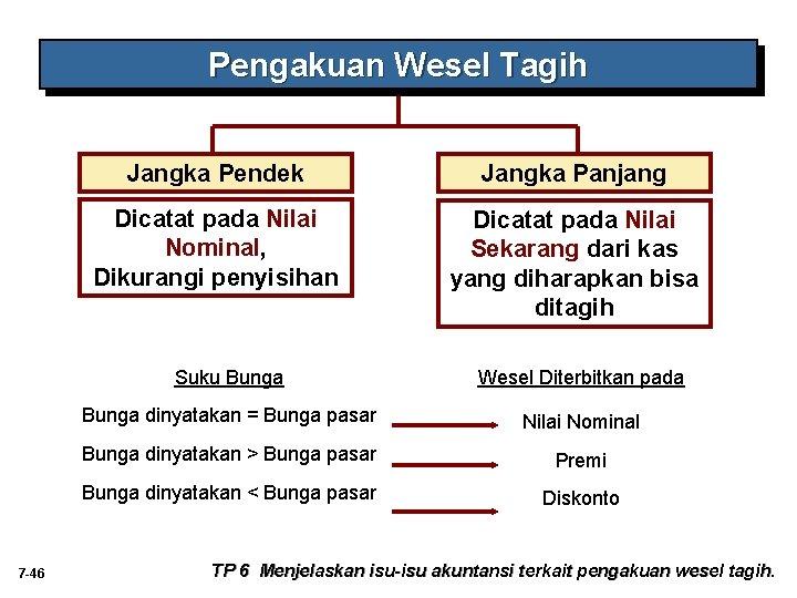 Pengakuan Wesel Tagih 7 -46 Jangka Pendek Jangka Panjang Dicatat pada Nilai Nominal, Dikurangi