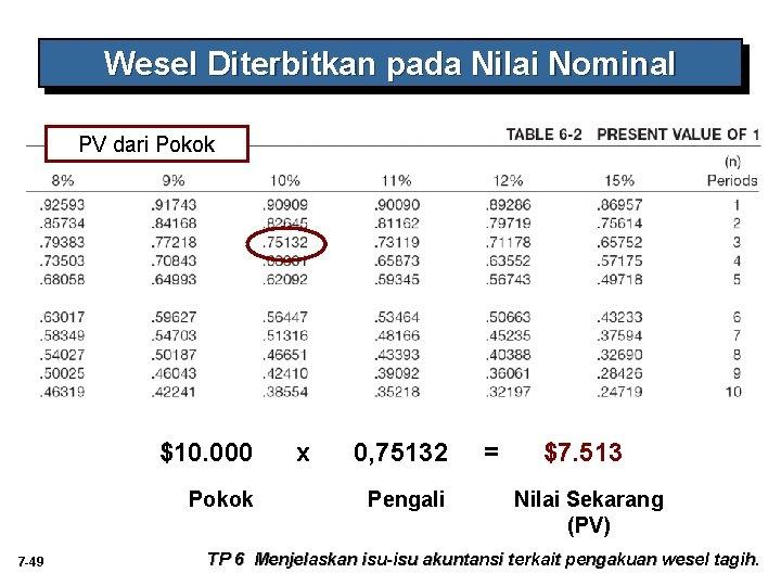 Wesel Diterbitkan pada Nilai Nominal PV dari Pokok $10. 000 Pokok 7 -49 x