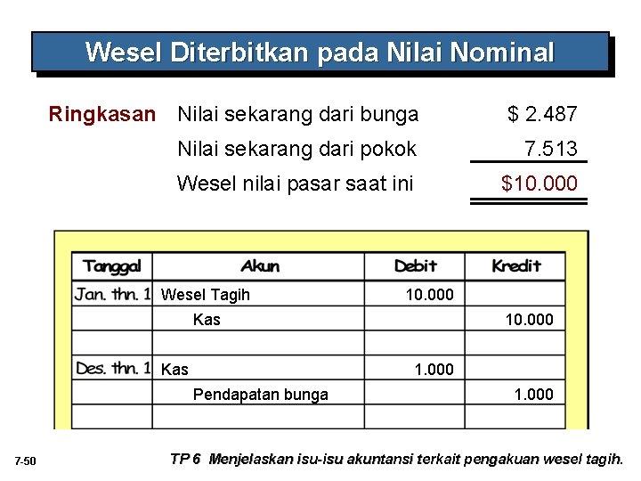 Wesel Diterbitkan pada Nilai Nominal Ringkasan Nilai sekarang dari bunga $ 2. 487 Nilai